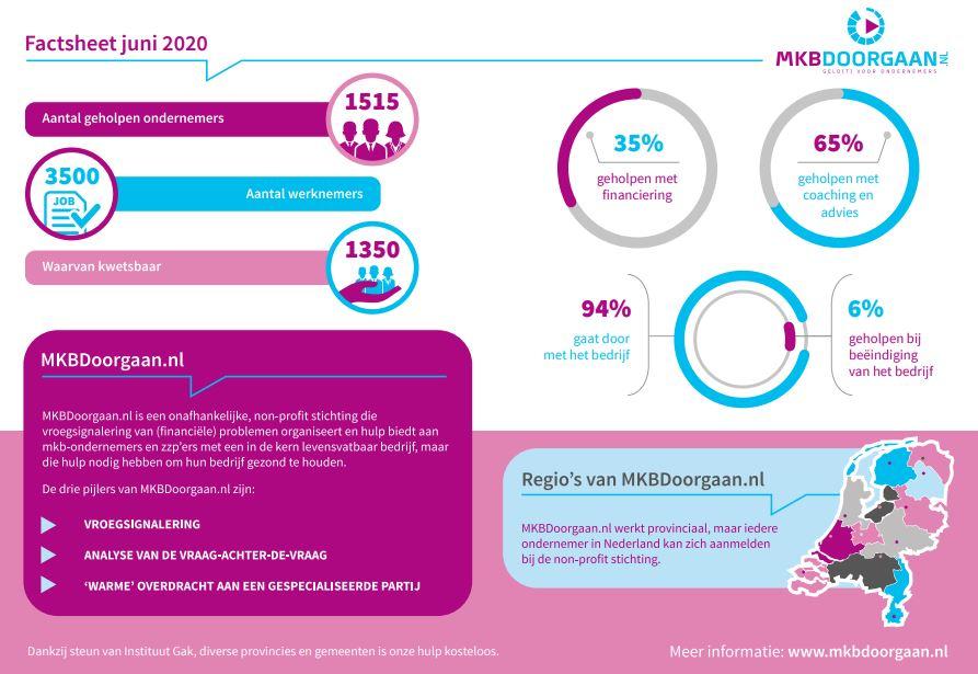 Factsheet MKBDoorgaan.nl juni 2020